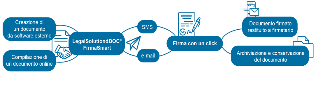 come funziona la firma digitale di legalsolutiondoc firmasmart